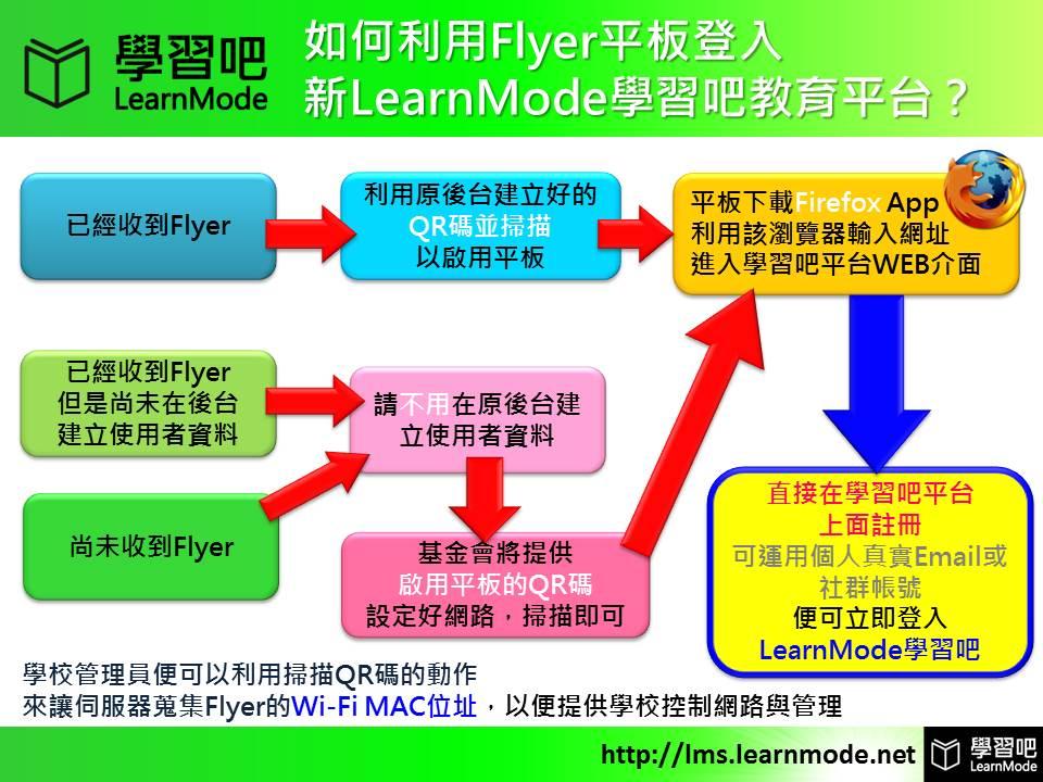 新舊用戶如何利用FLYER登入LMS